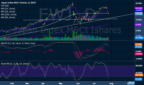 EWJ: Should Catch some support 11.00-10.80s