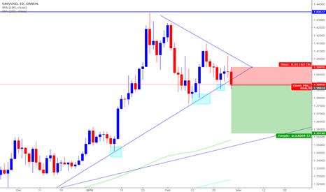 GBPUSD: GBPUSD | Cable Shorts on the Daily timeframe