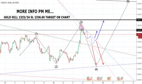 XAUUSD: GOLD SELL 1333/34 SL 1336.60 TARGET ON CHART