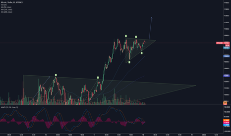 BTCUSD: Bitcoin: ascending triangle