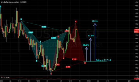 USDJPY: Yet again another cypher....