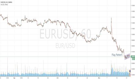 EURUSD: New Strong Bearish Pattern