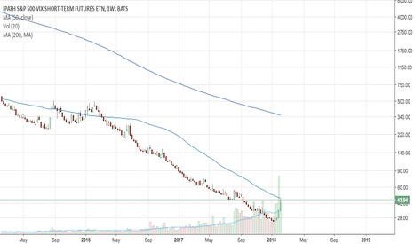 VXX: Squeezing Some Alpha Out of Volatility