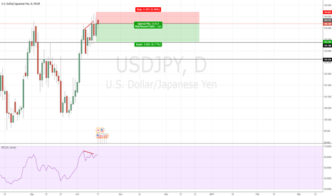 USDJPY: USD JPY Divergence