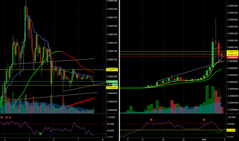 TRXBTC: TRXBTC Likely Bounce Soon, Start Accumulating