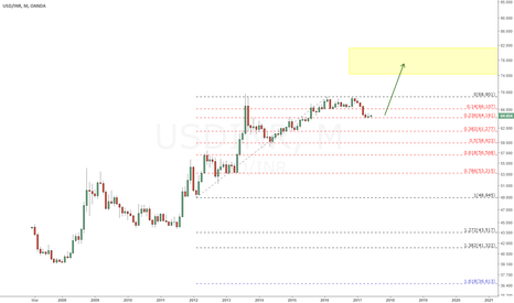 USDINR: USD/INR Long