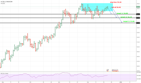 WTIUSD: WTI (Crude oil) selling opportunity