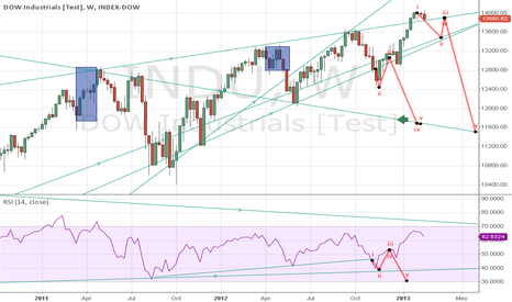 INDU: DOW WHERE TO GO