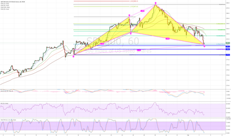 SPX500: Protential Bullish Cypher Pattern showing on SPX500