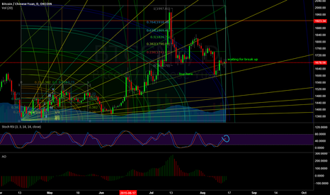 BTCCNY: went long, but don't know the target for long yet,