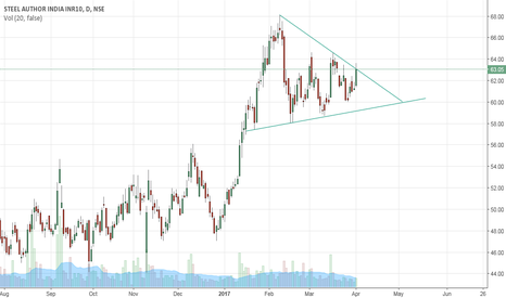SAIL: SAIL attempting a triangle breakout