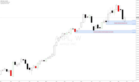 AAPL: Apple weekly demand zone playing out, long bias