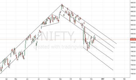 NIFTY: nifty trend line