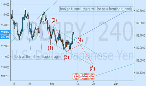 USDJPY: short now for retracement, next month it will go up again.