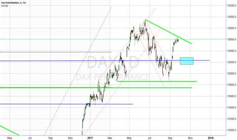 DAX: DAX DAILY ANALYSIS  Will it do the same as before?