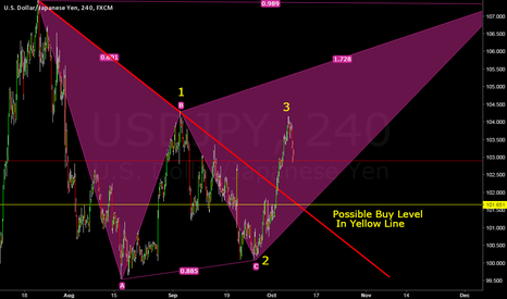 USDJPY: USDJPY Buy Area So Wait for next confirmation