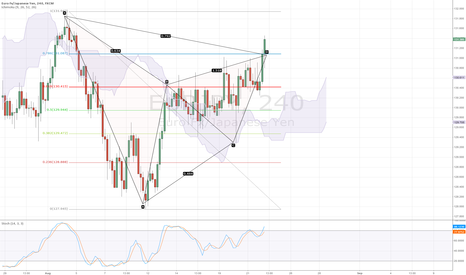 EURJPY: BEAR GARTLEY 4H EURJPY