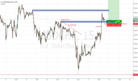 USDCHF: USDCHF before FOMC