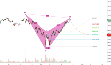 BTCUSD: $BTC bearish bat