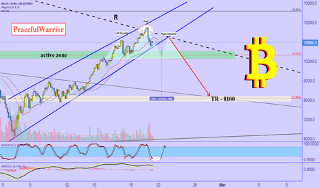 BTCUSD: B I T C O I N give YOU the LAST chance!!!