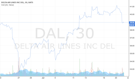 DAL: An overview of Delta Airline's last trading month