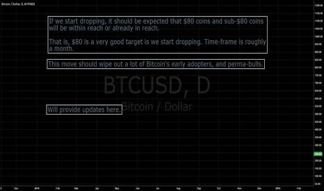 BTCUSD: $80 Coins