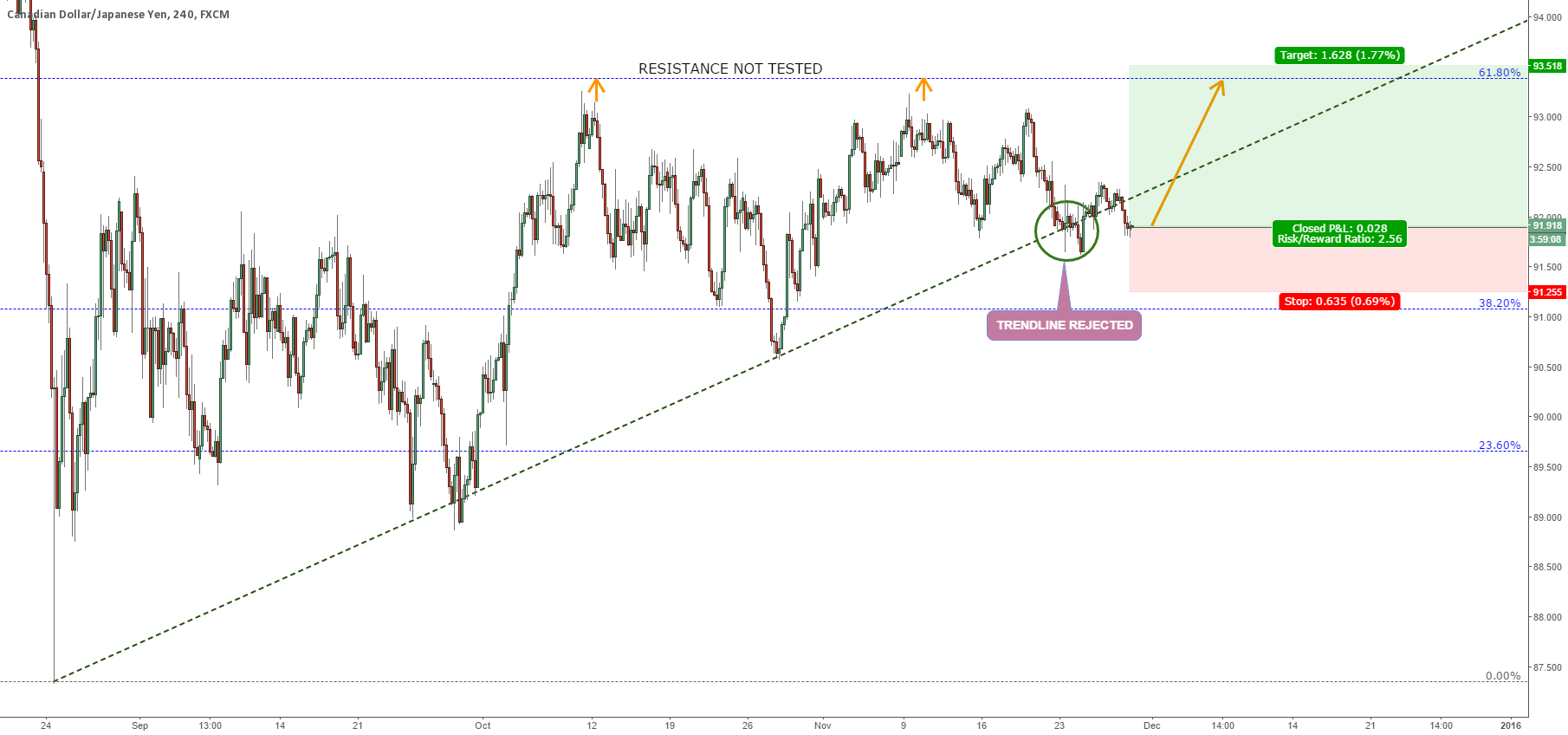 CADJPY UP AFTER REJECTING THE TRENDLINE