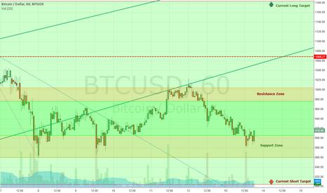 BTCUSD: BTC USD Current Short term targets