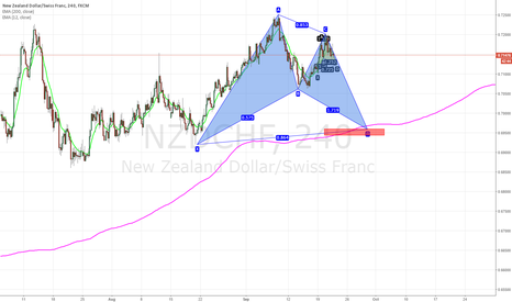 NZDCHF: nzdchf:Bullish bat pattern