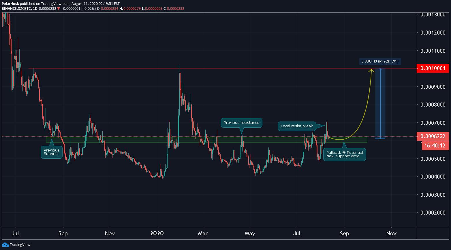 xzc btc tradingview