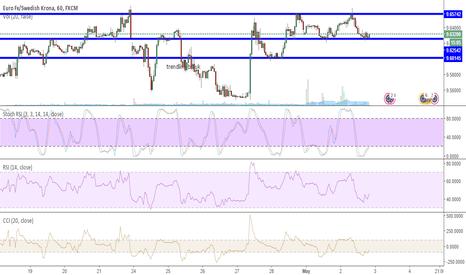 EURSEK: Range trade EUR/SEK