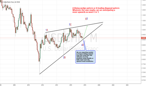 USDCHF: USDCHF Probably In Wave 4 or A (Long)