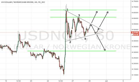 USDNOK: USDNOK symmetric triangle: trade a break