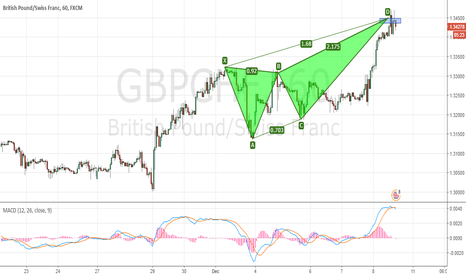 GBPCHF: GBPCHF completed the bearish DeepCrab pattern