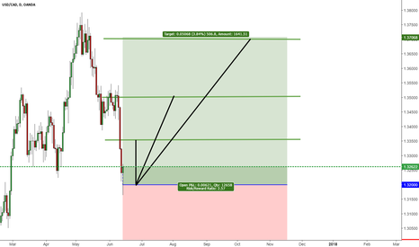 USDCAD:  Update deal USD/CAD daily