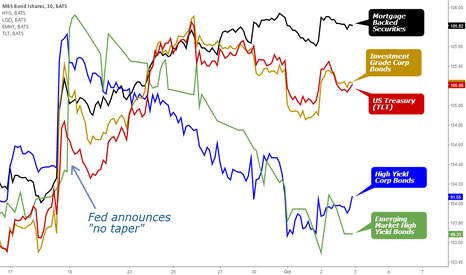 """MBB: Credit market reactions to """"No Taper"""""""