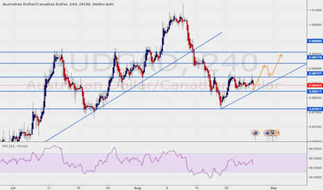 AUDCAD: H&S forming! GET READY