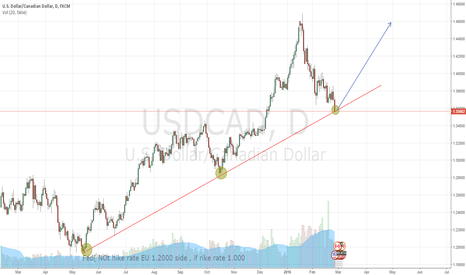USDCAD: USDCAD FOR LONG
