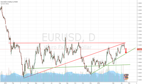 EURUSD: PROFIT BY SELL NOW