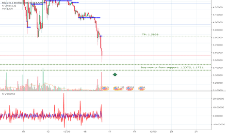 XRPUSD: XRPUSD, buy now or from support.