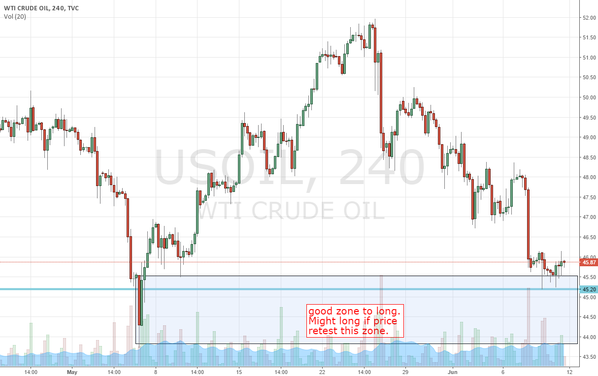 33% upside for Oil
