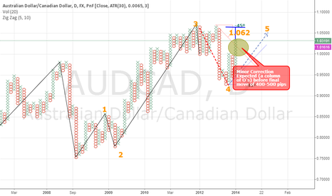 AUDCAD: Ausse Loonie PNF outlook