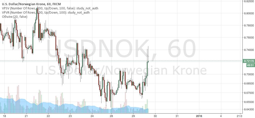 USDNOK sell