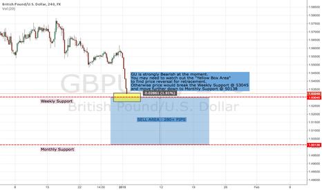 GBPUSD: GBP/USD Strong Bearish
