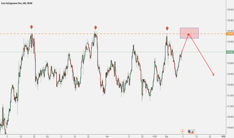 EURJPY: EURJPY: Structure Says SELL