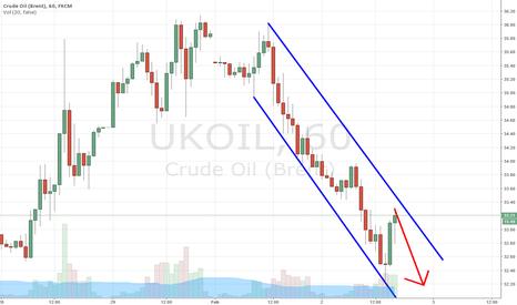UKOIL: Brent Oil Short Idea
