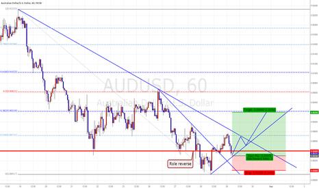 AUDUSD: AUD/USD Intra Day Trading