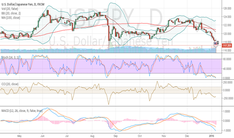 USDJPY: Yen is getting stronger but it was already in oversold area