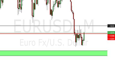 EURUSD: Fiber Long 1.1220 - 1.1230