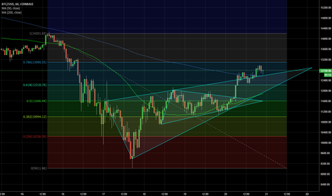 BTCUSD: $BTC $USD $BTCUSD coinbase triangle analysis, break out stall?